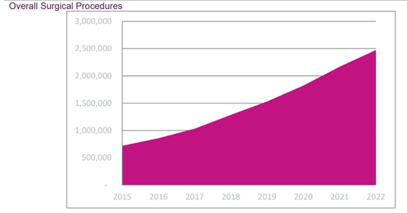 Source: GlobalData Robotics in Healthcare 2019