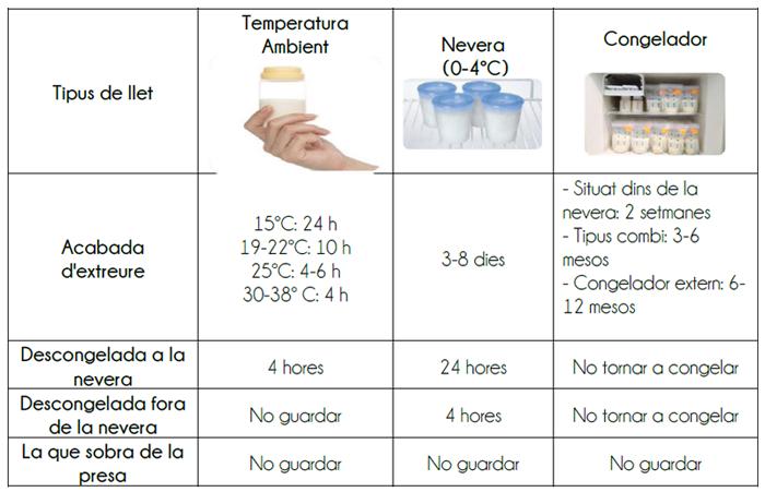 Breast milk storage table