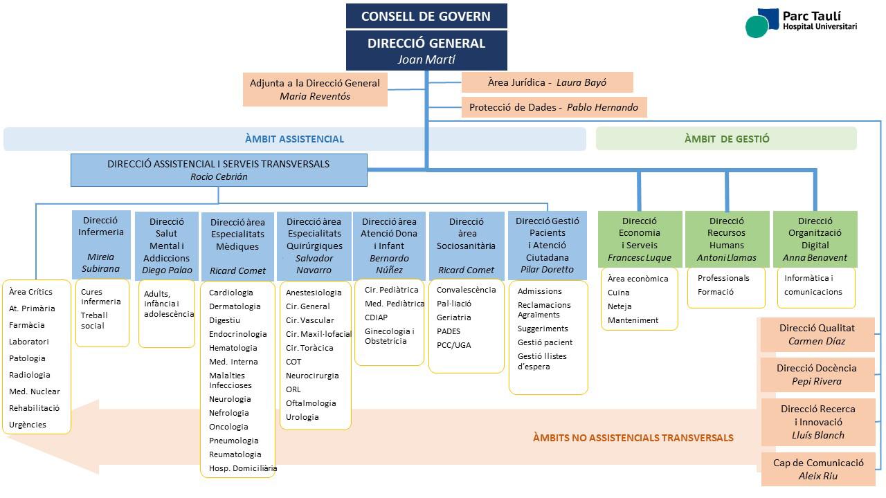 Click to enlarge - Organization chart Parc Taulí University Hospital